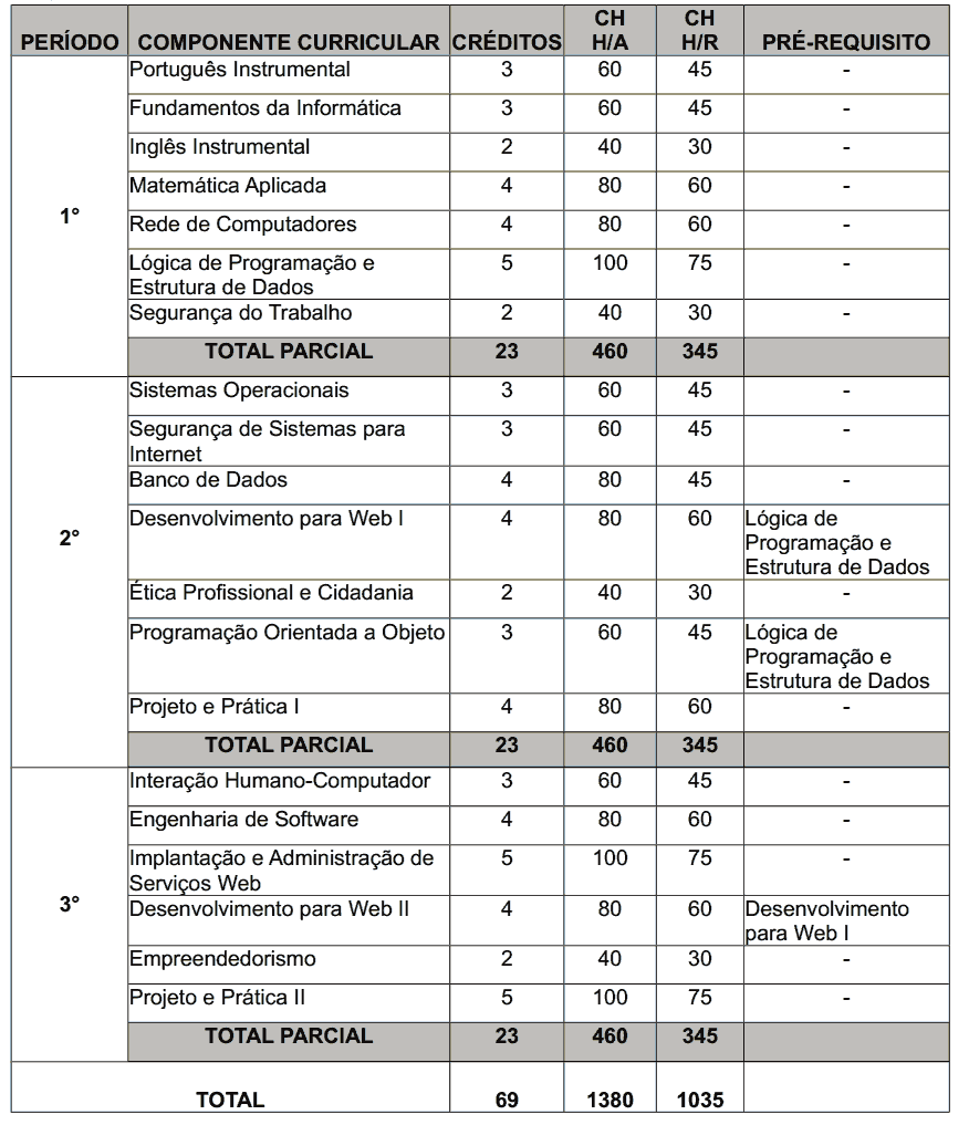 Matriz Curricular IPI